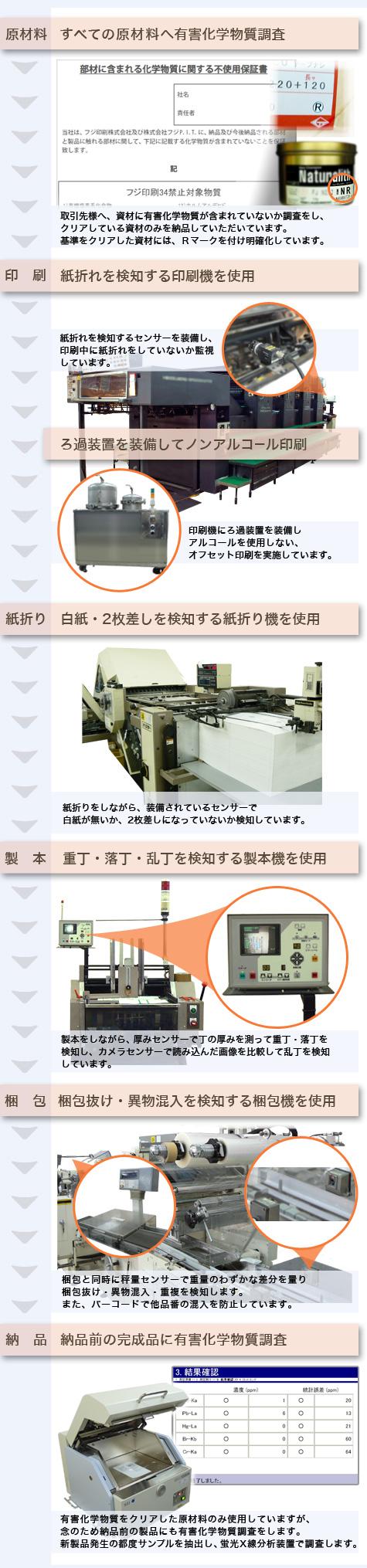印刷工程に導入している品質管理と環境対策のイメージ