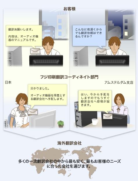 翻訳コーディネイトサービスのイメージ